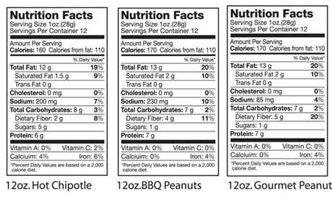 Planters Peanuts Nutrition Facts by Nutritional Information