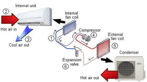 fans that work like ac how an aircon works and how to maintain it