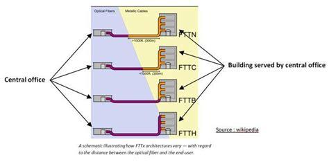 test fibra fastweb fastweb fibra ottica speed test installazione e