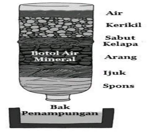 video cara membuat filter air cara membuat filter air sederhana zona kreatif