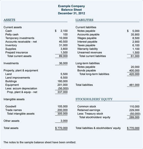 How To Apply For A Small Business Loan Ytd Balance Sheet Template