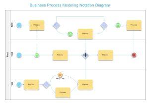 bpmn diagram exle standard business process modeling notation templates bpmn templates