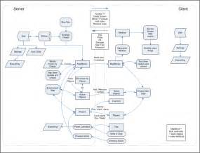 visio data flow diagram template 1000 images about flow charts on parks