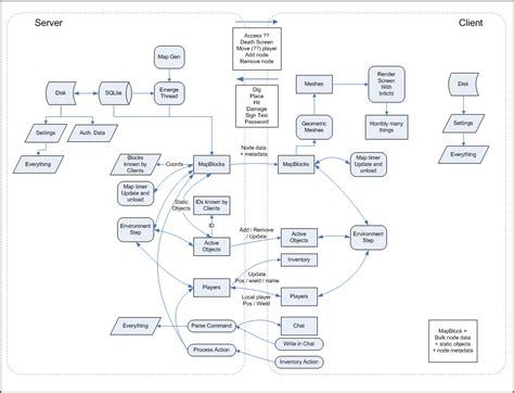 Data Flow Diagram Template Visio code data flow diagram minetest dev wiki