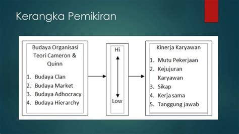 Teori Budaya Organisasi Taliziduhu Ndraha pengaruh budaya organisasi menurut teori cameron quinn terhadap kin