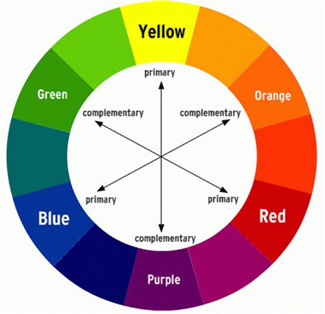 color blind colors to avoid how to optimize charts for color blind readers using color