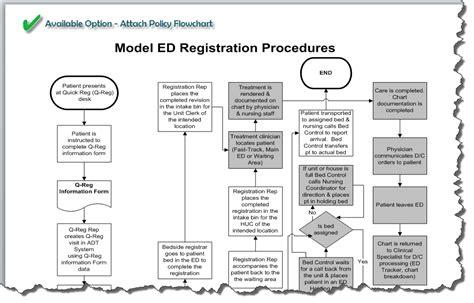 revenue cycle flowchart template revenue cycle flowchart exles