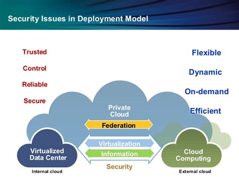 cloudputing security issues and challenges ppt security issues and challenges in cloud computing