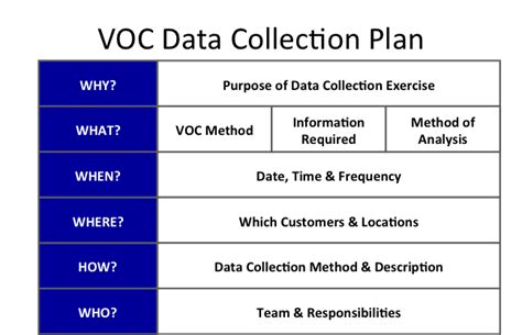 data collection plan template change