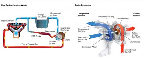 how a turbo works diagram how turbo sel engines work how free engine image for