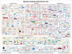 Landscape Definition In Business Big Data Landscape 2016 V18 Matt Turck