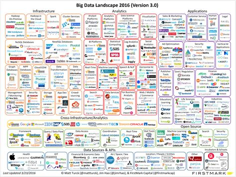Big Data Landscape Is Big Data Still A Thing The 2016 Big Data Landscape
