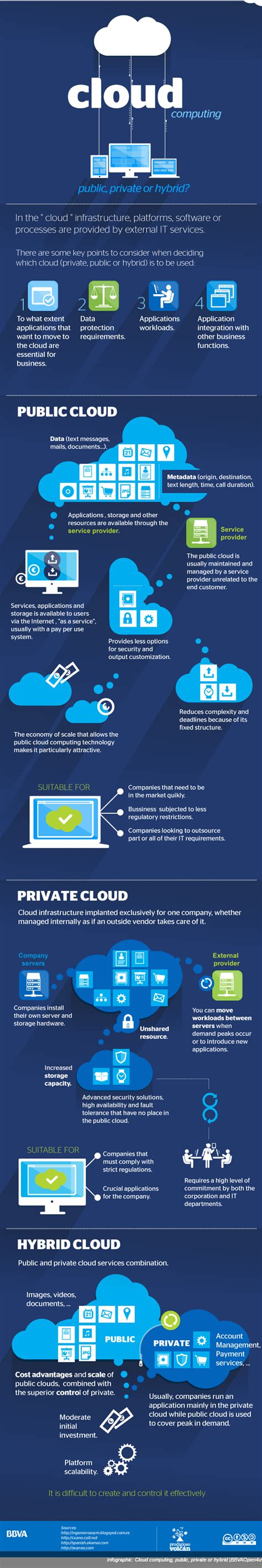 whats in the cloud for you broadband cloud solutions