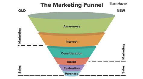 sales funnel how the marketing funnel works from top to bottom