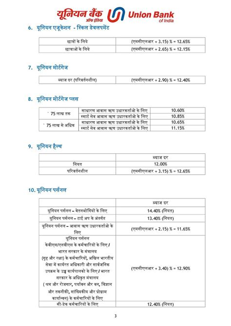 bank housing loan interest rates current home loan interest rates union bank of india 2018 2019 student forum