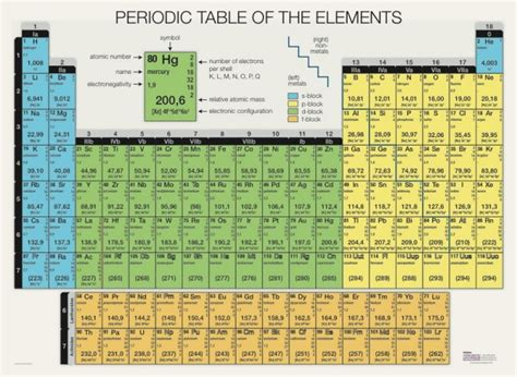 Periodic Table Of Wood by Pagina 1