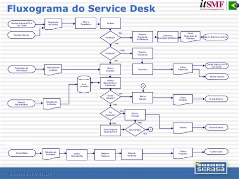 Call Service Desk by Palestra Itsmf 2007
