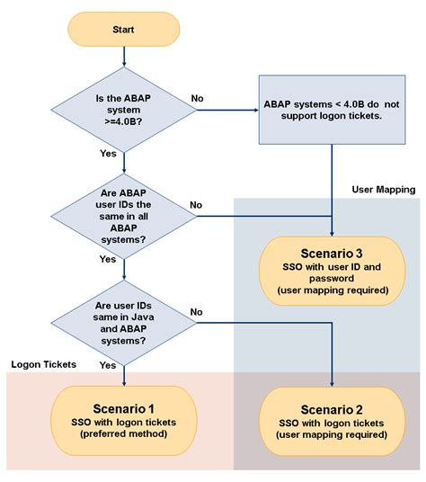 single sign on flow diagram single sign on to back end abap systems