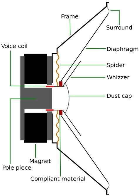 design works meaning full range speaker wikipedia
