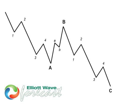 double zig zag pattern abc and wxy difference between both structure elliott
