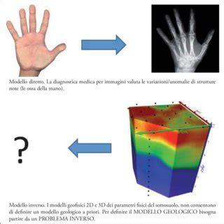 confronto tra il profi lo masw e il profi lo stratigrafi