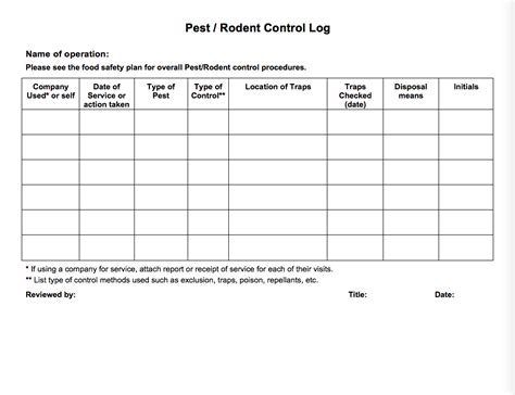 Fapc 167 Fresh Produce Production Food Safety Plan Logs And Worksheets 187 Osu Fact Sheets Pest Log Sheet Template