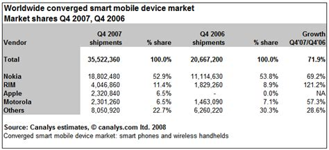 number 1 mobile market canalys newsroom smart mobile device shipments hit 118