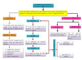 cadena de valor uniminuto ingenieria en inform 193 tica mapa conceptual de la