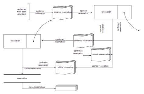 visio program structure diagram visio program structure diagram exle best free