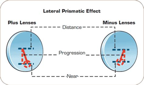 progressive lenses comparison pictures to pin on pinterest
