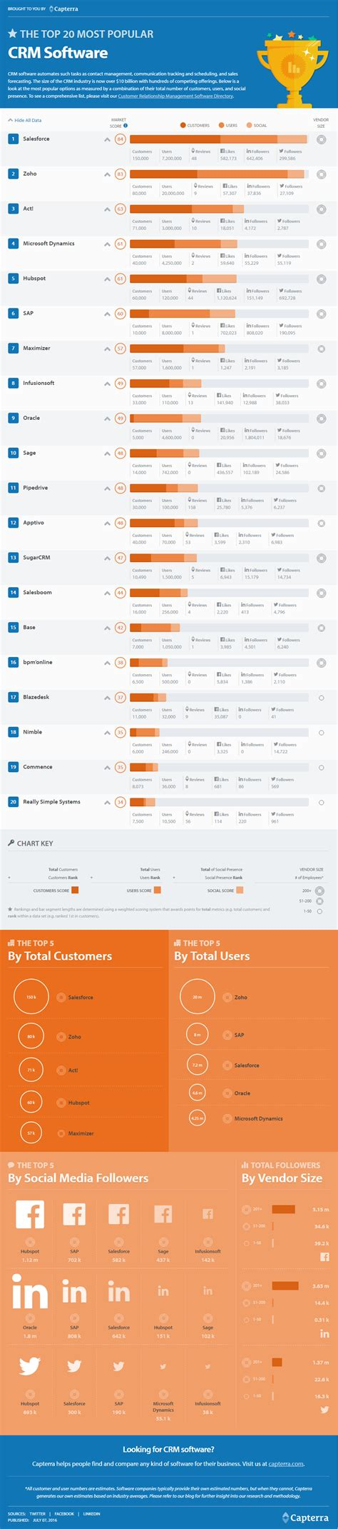 best crm top crm software 20 most popular platforms infographic