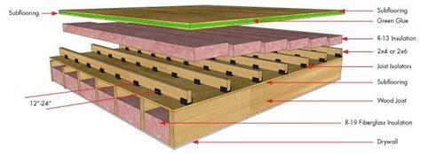 Harmonious Floor Joist Spacing Concept