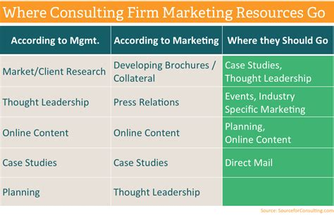 Business Plan Template For Consulting Firm Printable Marketing Planning For Consulting Firms Consulting Marketing Plan Template
