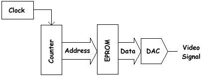 405 line pattern generator 405 line tv test card
