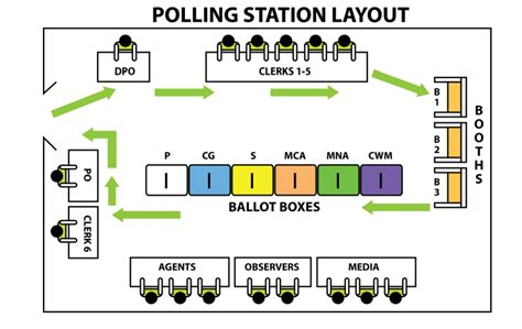layout plan for voting station how to monitor the elections process a step by step
