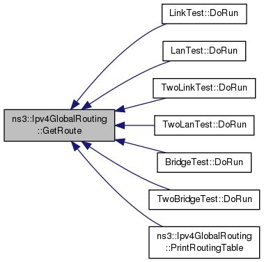 ns3 routing tutorial ns 3 ns3 ipv4globalrouting class reference