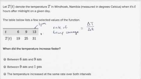 Rate Of Change Word Problems Worksheet by Percent Word Problems Worksheets Kuta Proportion Word