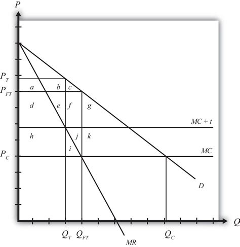 Monopoly Price Ceiling by Chapter 10 Section F The Of A Foreign Monopoly