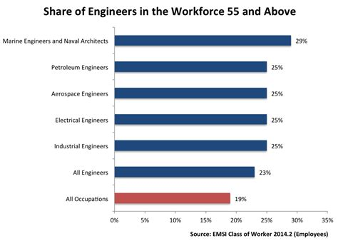 the most in demand and aging engineering