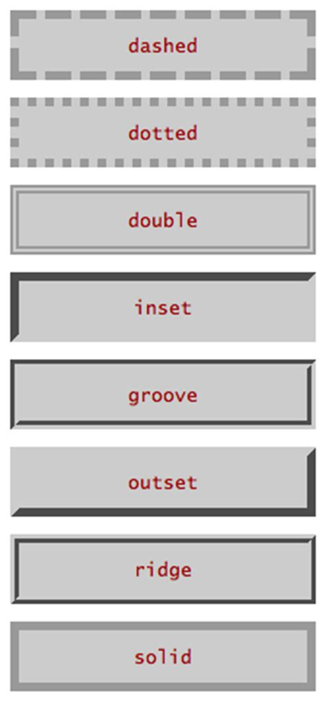 css div border the css layout model boxes borders margins padding w3c