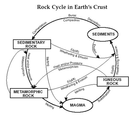 Rocks Earth Science Coloring Worksheets Rocks Best Free Rock Cycle Coloring Page