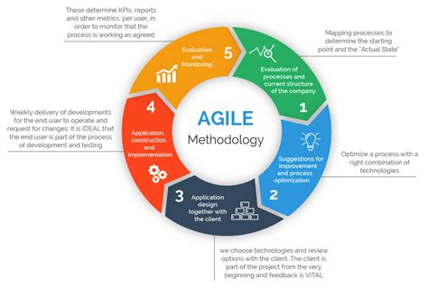 data analytics data analytics and agile project management and machine learning books the importance of different agile methodologies included