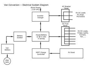 rv ac fuse box ac free printable wiring diagrams