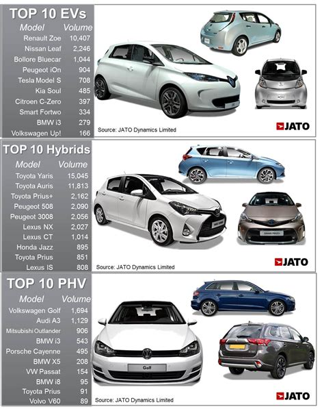 Car Types Of Fuel by Types Of Car Fuels Auto Cars
