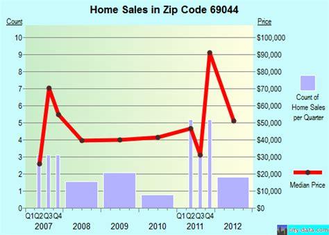 Area Code 979 Lookup 69044 Zip Code Trenton Nebraska Profile Homes