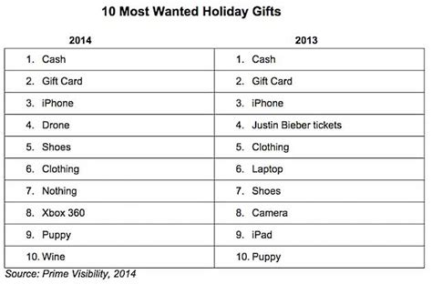 customer behavior the most wanted holiday gifts