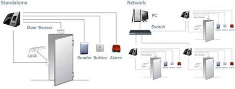 Fingerprint Access Door Solution X601 mesin absensi wajah solution x601 absensi sidik jari cctv