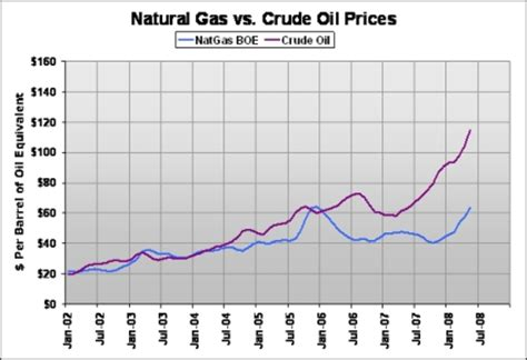 crude oil: crude oil and natural gas prices