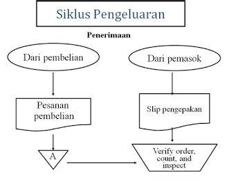 4 1 penjelasan siklus pengeluaran diagram konteks siklus www diagram konteks siklus pengeluaran images how to guide ccuart Images