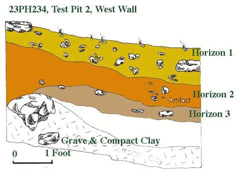 pattern testing archaeology 23ph234 hart site